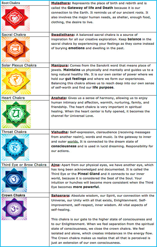 Balance and Enhance Your Energy Centers (Chakras) - for ...